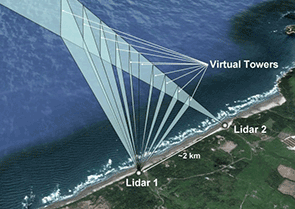 Shore-based dual-Doppler lidar measurement of offshore winds